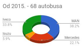 brendovi gradskih autobusa od 2015.
