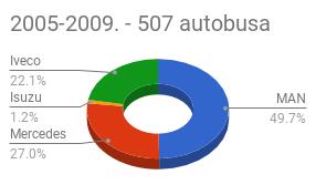 brendovi gradskih autobusa od 2005-2009.